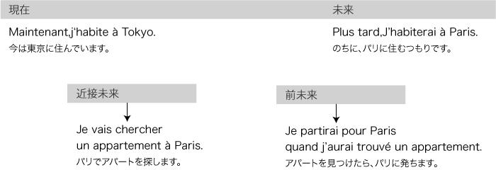 partir フランス語 命令